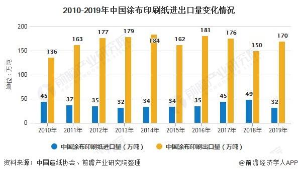 2010-2019年中国涂布印刷纸进出口量变化情况