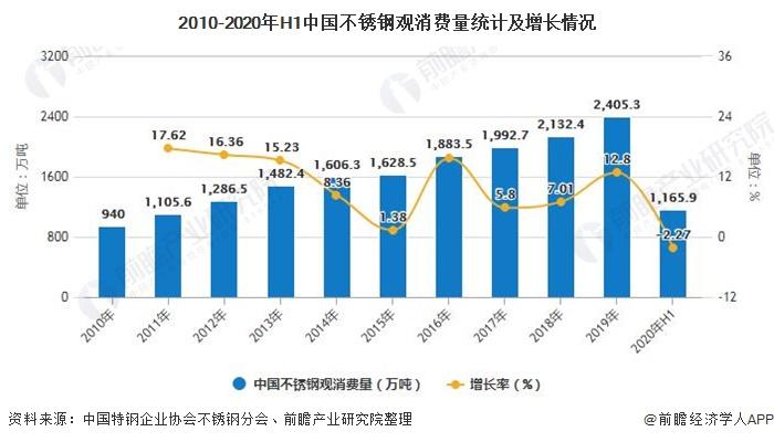 2010-2020年H1中国不锈钢观消费量统计及增长情况