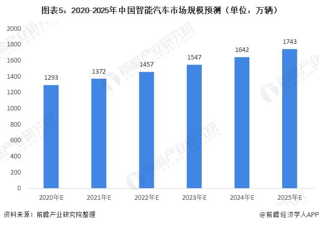 图表5:2020-2025年中国智能汽车市场规模预测(单位:万辆)