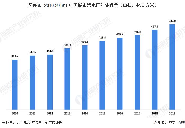 图表6:2010-2019年中国城市污水厂年处理量(单位:亿立方米)