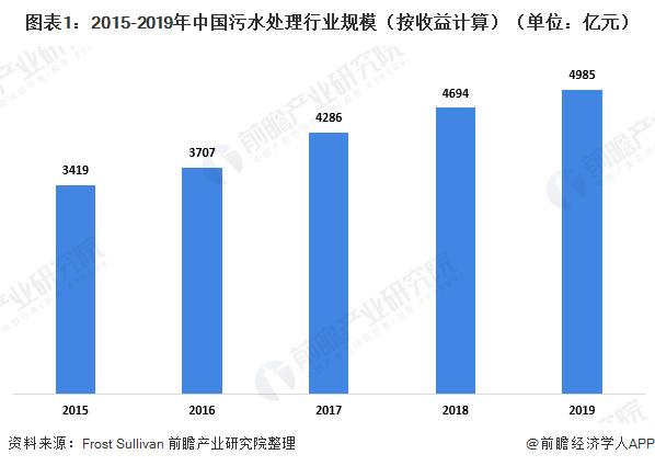 十张图了解2020年中国污水处理行业发展现状及细分市场前景