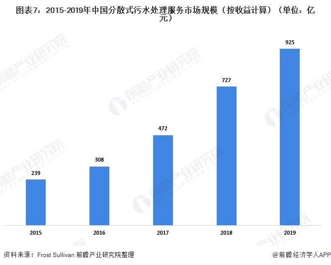 图表7:2015-2019年中国分散式污水处理服务市场规模(按收益计算)(单位:亿元)