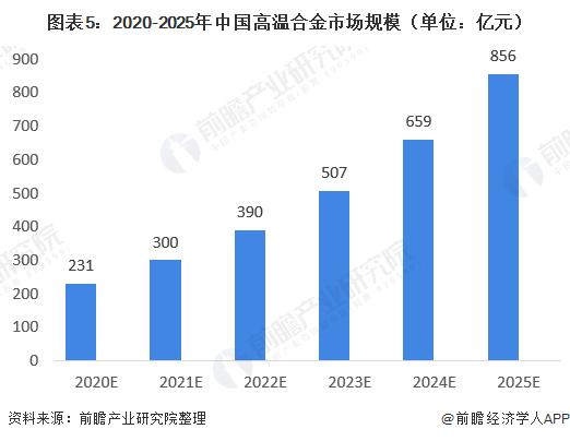 图表5:2020-2025年中国高温合金市场规模(单位:亿元)