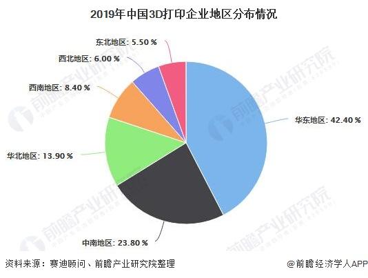 2019年中国3D打印企业地区分布情况
