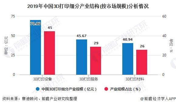 2019年中国3D打印细分产业结构(按市场规模)分析情况