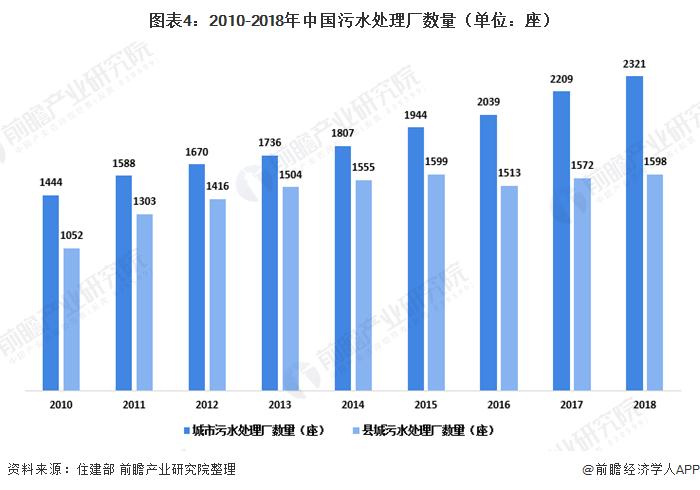 图表4:2010-2018年中国污水处理厂数量(单位:座)