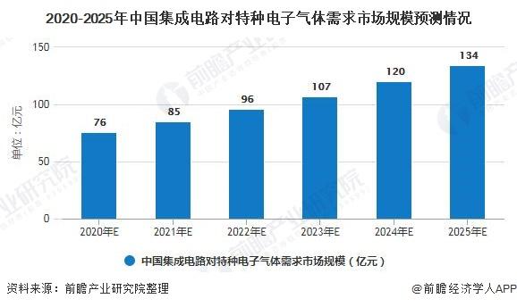 2020-2025年中国集成电路对特种电子气体需求市场规模预测情况