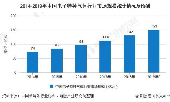 2014-2019年中国电子特种气体行业市场规模统计情况及预测