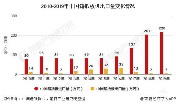 2010-2019年中国箱纸板进出口量变化情况