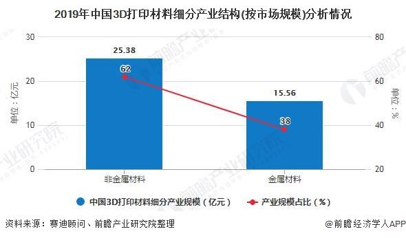 2019年中国3D打印材料细分产业结构(按市场规模)分析情况