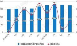 2020年H1中国<em>集成电路</em>行业市场分析:累计产量及出口量均突破千亿块