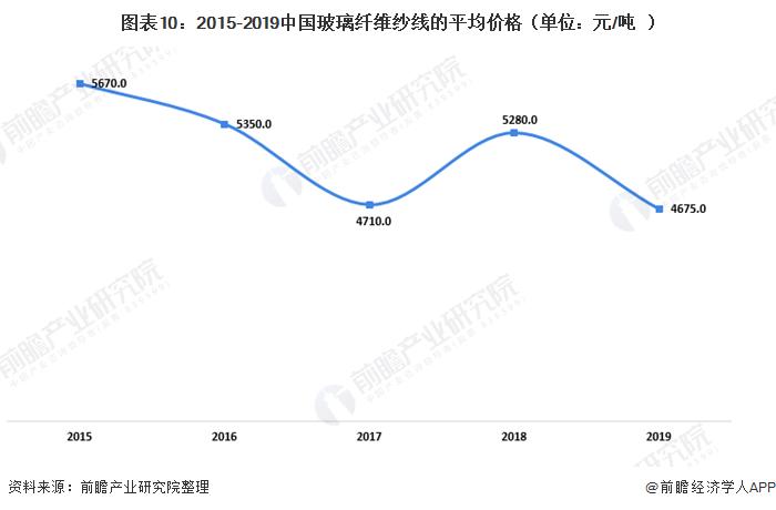 图表10:2015-2019中国玻璃纤维纱线的平均价格(单位:元/吨)