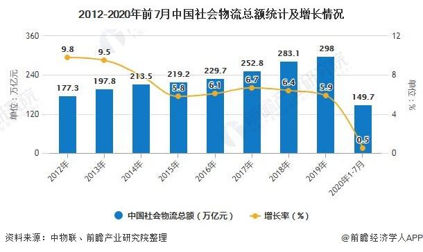 2012-2020年前7月中国社会物流总额统计及增长情况