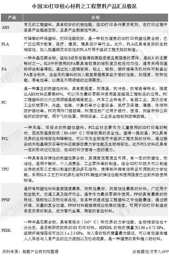 中国3D打印核心材料之工程塑料产品汇总情况
