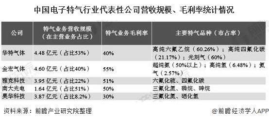 中国电子特气行业代表性企业营收规模、毛利率统计情况