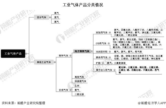 工业气体产品分类情况