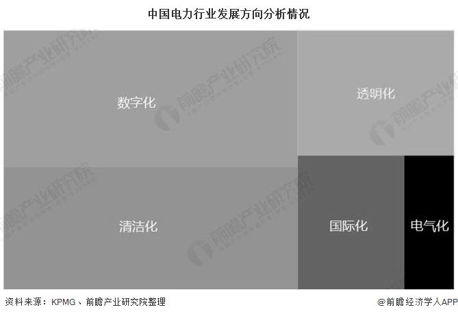 中国电力行业发展方向分析情况