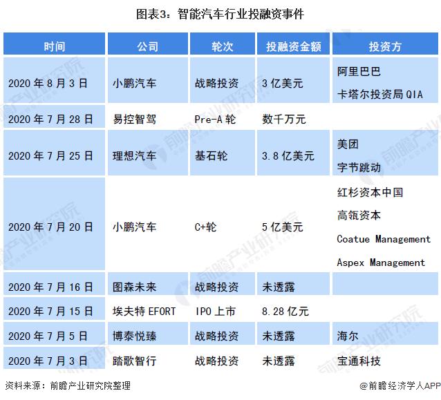 图表3:智能汽车行业投融资事件