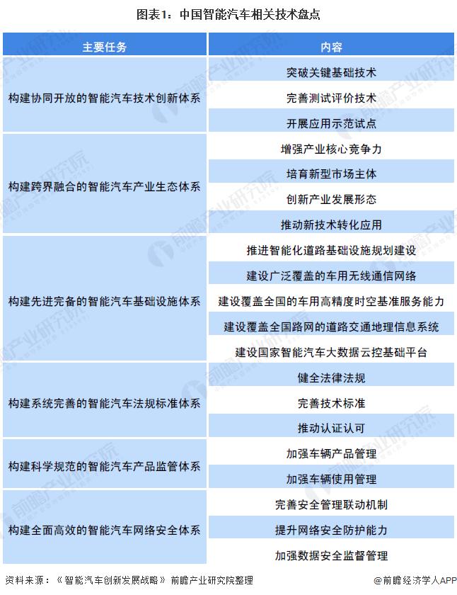 图表1:中国智能汽车相关技术盘点