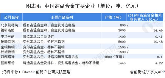 图表4:中国高温合金主要企业(单位:吨,亿元)