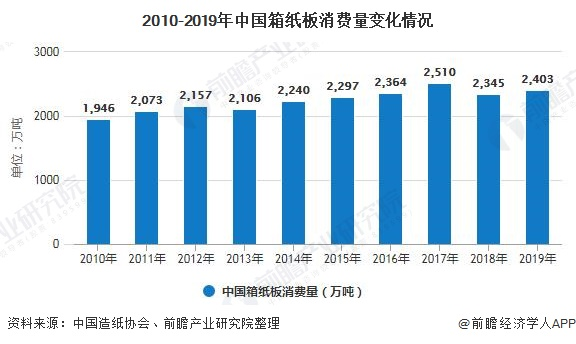 2010-2019年中国箱纸板消费量变化情况