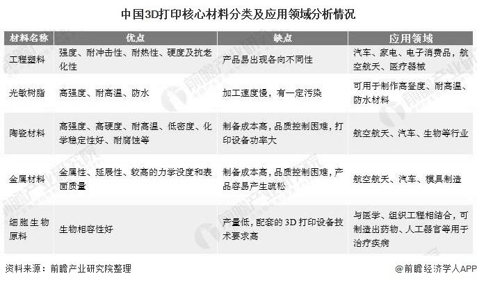 中国3D打印核心材料分类及应用领域分析情况