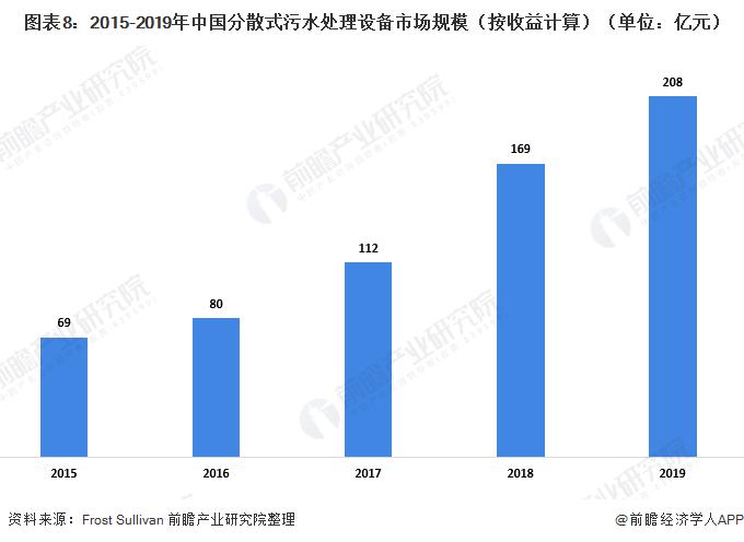 图表8:2015-2019年中国分散式污水处理设备市场规模(按收益计算)(单位:亿元)