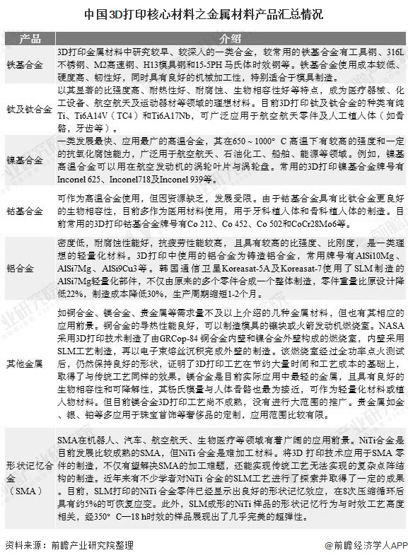 中国3D打印核心材料之金属材料产品汇总情况