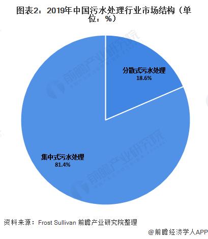 图表2:2019年中国污水处理行业市场结构(单位:%)