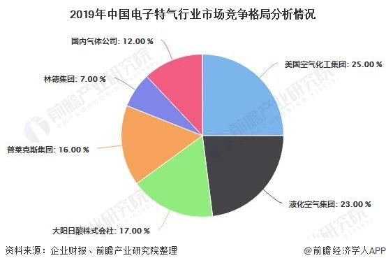 2019年中国电子特气行业市场竞争格局分析情况