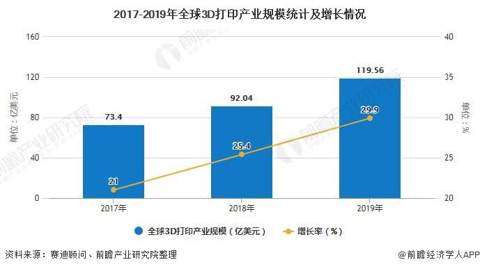 2017-2019年全球3D打印产业规模统计及增长情况