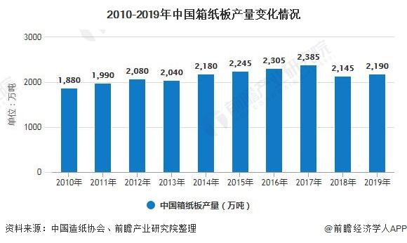 2010-2019年中国箱纸板产量变化情况