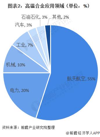图表2:高温合金应用领域(单位:%)