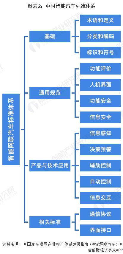 图表2:中国智能汽车标准体系