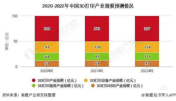 2020-2022年中国3D打印产业规模预测情况