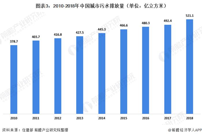 图表3:2010-2018年中国城市污水排放量(单位:亿立方米)