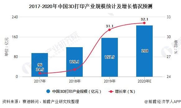 2017-2020年中国3D打印产业规模统计及增长情况预测