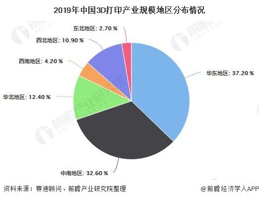 2019年中国3D打印产业规模地区分布情况