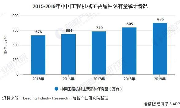 2015-2019年中國工程機械主要品種保有量統計情況