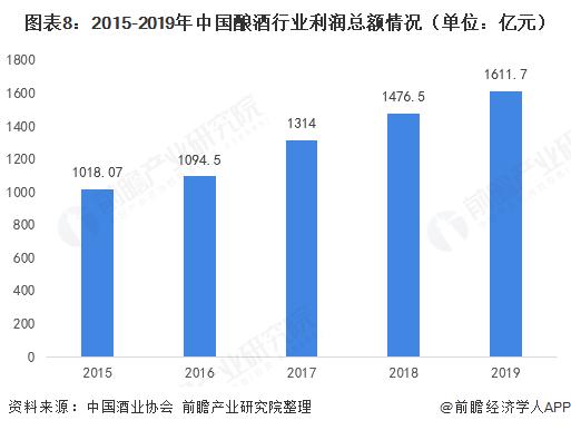 图表8:2015-2019年中国酿酒行业利润总额情况(单位:亿元)