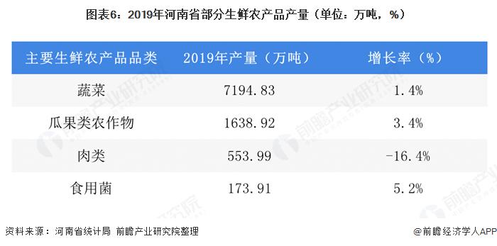 圖表6:2019年河南省部分生鮮農產品產量(單位:萬噸,%)