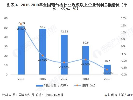 图表3:2015-2019年全国葡萄酒行业规模以上企业利润总额情况(单位:亿元,%)