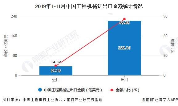 2019年1-11月中國工程機械進出口金額統計情況
