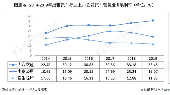图表4:2014-2019年出租汽车行业上市公司汽车营运业务毛利率(单位:%)