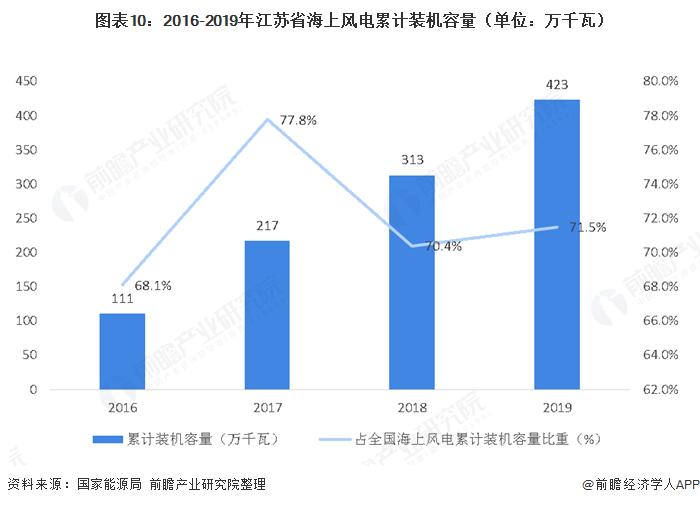 图表10:2016-2019年江苏省海上风电累计装机容量(单位:万千瓦)