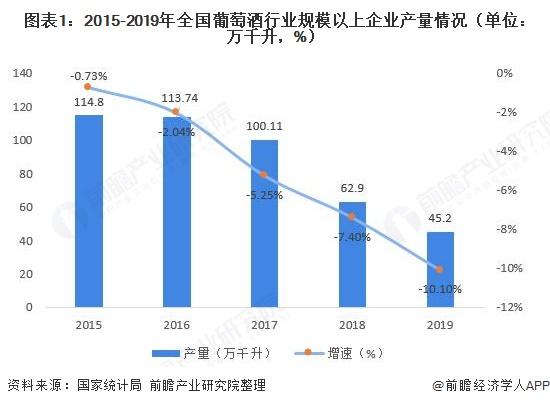 图表1:2015-2019年全国葡萄酒行业规模以上企业产量情况(单位:万千升,%)