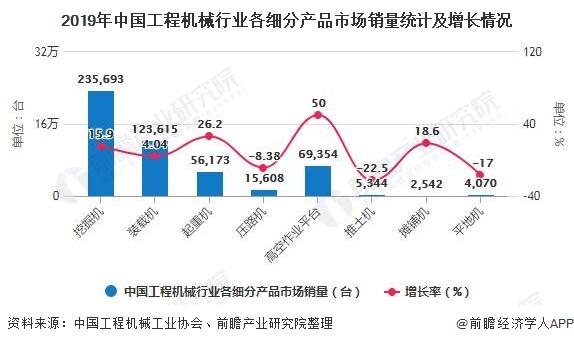 2019年中國工程機械行業各細分產品市場銷量統計及增長情況