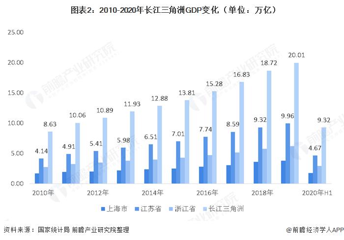 图表2:2010-2020年长江三角洲GDP变化(单位:万亿)