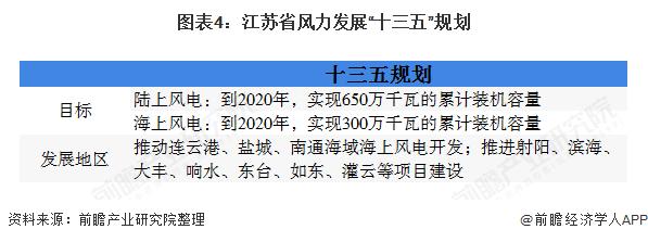 """图表4:江苏省风力发展""""十三五""""规划"""