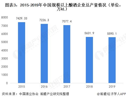 图表3:2015-2019年中国规模以上酿酒企业总产量情况(单位:万kL)